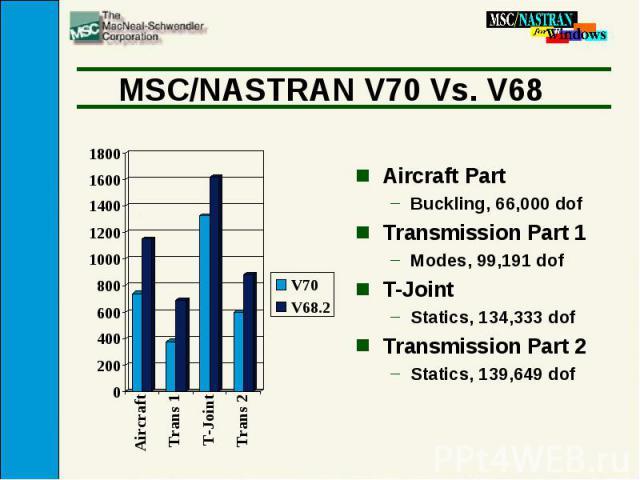MSC/NASTRAN V70 Vs. V68 Aircraft Part Buckling, 66,000 dof Transmission Part 1 Modes, 99,191 dof T-Joint Statics, 134,333 dof Transmission Part 2 Statics, 139,649 dof
