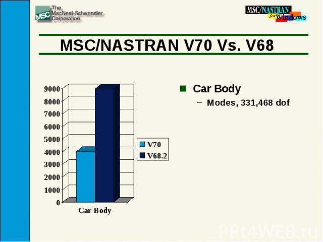 MSC/NASTRAN V70 Vs. V68 Car Body Modes, 331,468 dof
