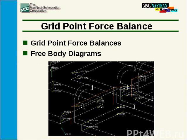 Grid Point Force Balance Grid Point Force Balances Free Body Diagrams