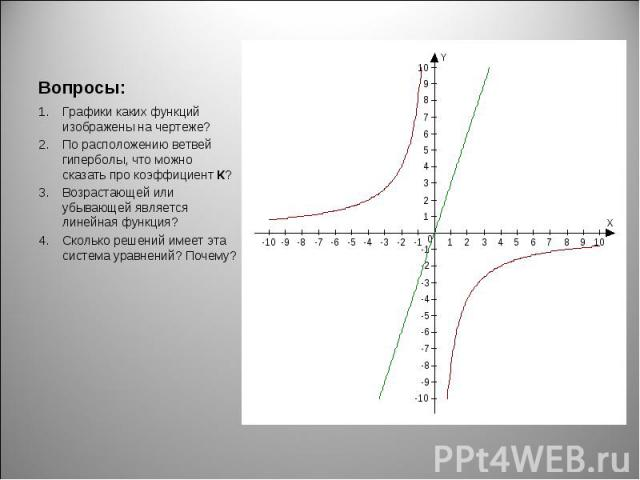 Графики каких функций изображены на чертеже? Графики каких функций изображены на чертеже? По расположению ветвей гиперболы, что можно сказать про коэффициент К? Возрастающей или убывающей является линейная функция? Сколько решений имеет эта система …