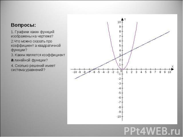 1. Графики каких функций изображены на чертеже? 1. Графики каких функций изображены на чертеже? 2.Что можно сказать про коэффициент а квадратичной функции? 3. Каким является коэффициент а линейной функции? 4. Сколько решений имеет система уравнений?