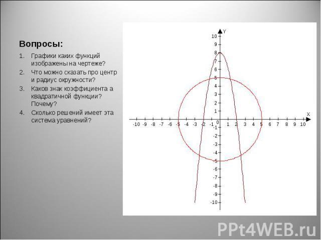 Графики каких функций изображены на чертеже? Графики каких функций изображены на чертеже? Что можно сказать про центр и радиус окружности? Каков знак коэффициента а квадратичной функции? Почему? Сколько решений имеет эта система уравнений?