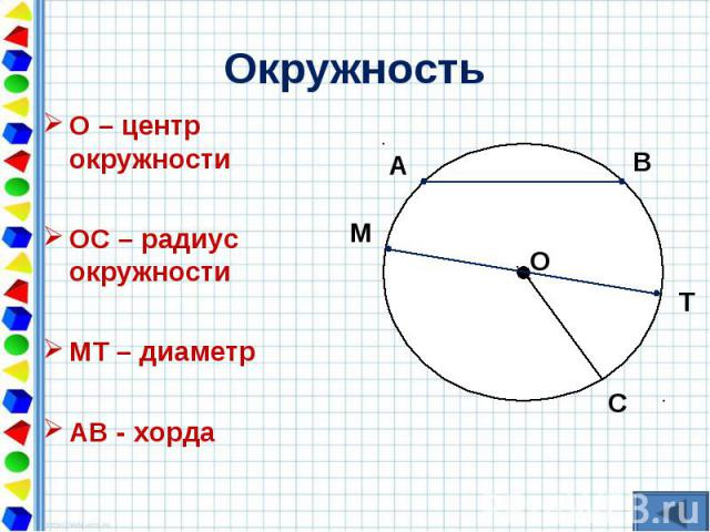 О – центр окружности О – центр окружности ОС – радиус окружности МТ – диаметр АВ - хорда
