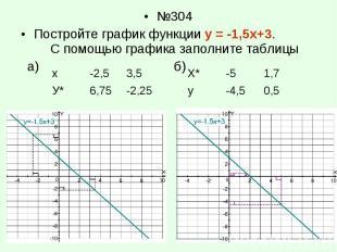 №304 №304 Постройте график функции у = -1,5х+3. С помощью графика заполните табл