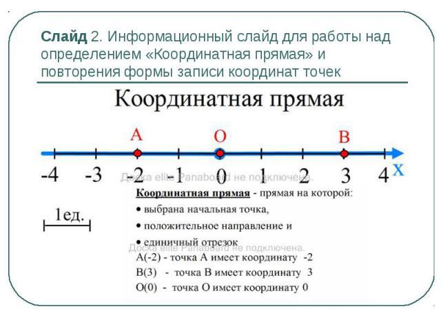 Слайд 2. Информационный слайд для работы над определением «Координатная прямая» и повторения формы записи координат точек