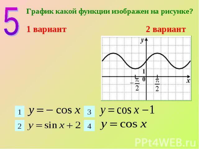 График какой функции изображен на рисунке? График какой функции изображен на рисунке? 1 вариант 2 вариант