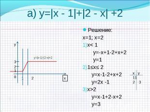 Решение: Решение: х=1; х=2 х< 1 у=-х+1-2+х+2 у=1 1≤х≤ 2 у=х-1-2+х+2 у=2х -1 х