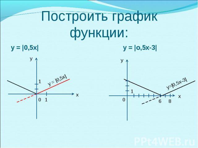 у = |0,5х| у = |0,5х|