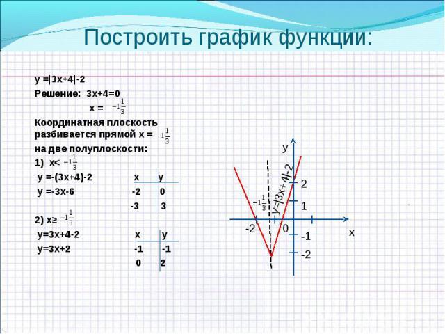у =|3х+4|-2 у =|3х+4|-2 Решение: 3х+4=0 х = Координатная плоскость разбивается прямой х = на две полуплоскости: 1) х< у =-(3х+4)-2 х у у =-3х-6 -2 0 -3 3 2) х≥ у=3х+4-2 х у у=3х+2 -1 -1 0 2