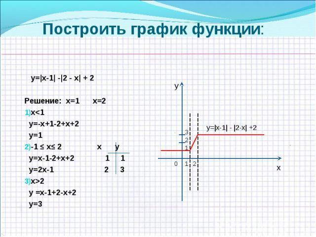 у=|х-1| -|2 - х| + 2 у=|х-1| -|2 - х| + 2 Решение: х=1 х=2 х<1 у=-х+1-2+х+2 у=1 -1 ≤ х≤ 2 х у у=х-1-2+х+2 1 1 у=2х-1 2 3 х>2 у =х-1+2-х+2 у=3