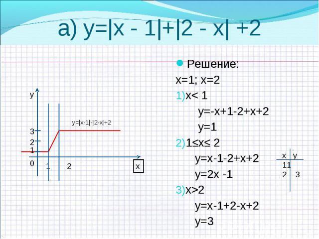 Решение: Решение: х=1; х=2 х< 1 у=-х+1-2+х+2 у=1 1≤х≤ 2 у=х-1-2+х+2 у=2х -1 х>2 у=х-1+2-х+2 у=3