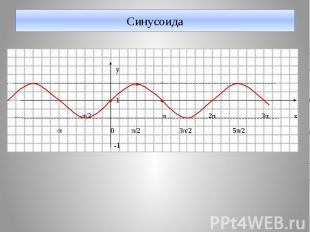 Синусоида у 1 -π/2 π 2π 3π х -π 0 π/2 3π/2 5π/2 -1
