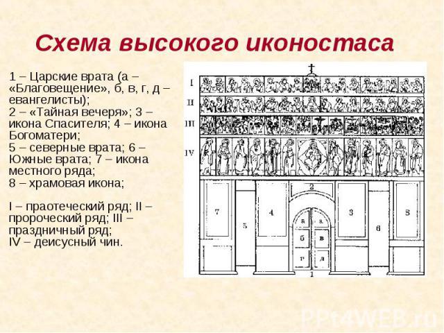 Схема высокого иконостаса 1 – Царские врата (а – «Благовещение», б, в, г, д – евангелисты); 2 – «Тайная вечеря»; 3 – икона Спасителя; 4 – икона Богоматери; 5 – северные врата; 6 – Южные врата; 7 – икона местного ряда; 8 – храмовая икона;…