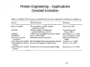 Protein Engineering – Applications Directed Evolution
