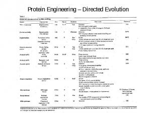 Protein Engineering – Directed Evolution