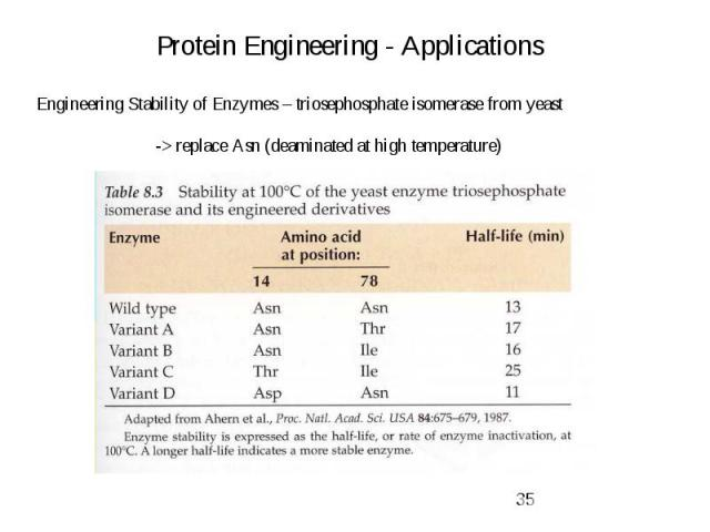 Protein Engineering - Applications