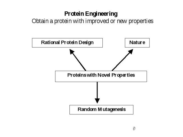 Protein Engineering Obtain a protein with improved or new properties