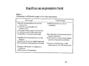 Bacillus as expression host