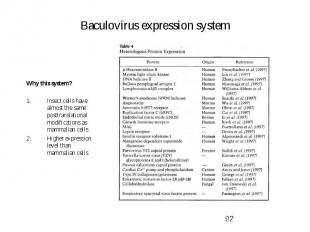 Baculovirus expression system Why this system? Insect cells have almost the same