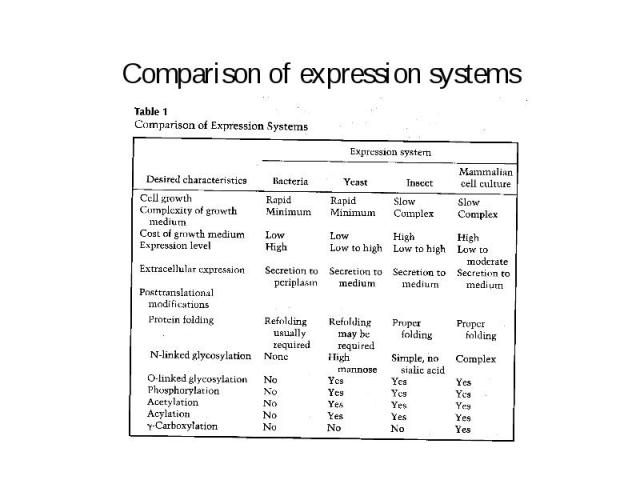 Comparison of expression systems