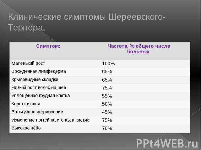 Клинические симптомы Шереевского-Тернера.