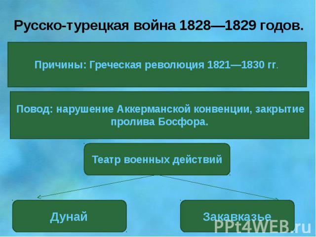 Русско-турецкая война 1828—1829 годов.