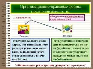Организационно-правовые формы предпринимательства