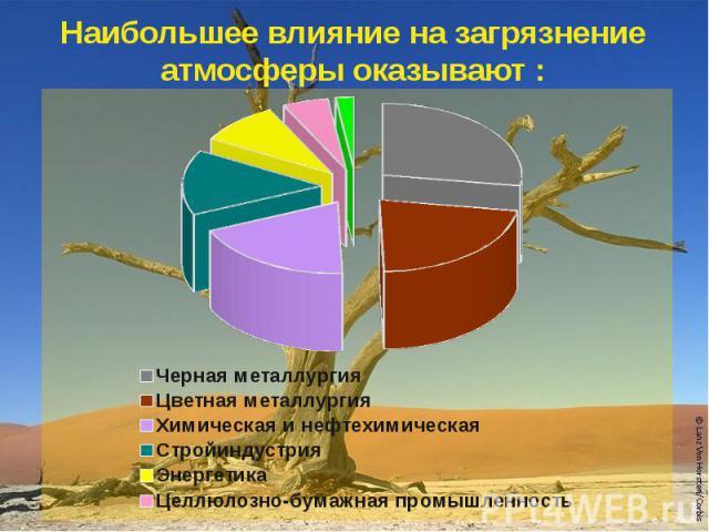 Наибольшее влияние на загрязнение атмосферы оказывают :