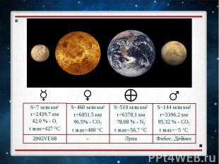 S~7 млн км² S~7 млн км² r=2439,7 км 42,0 % - O2 t max=427°C