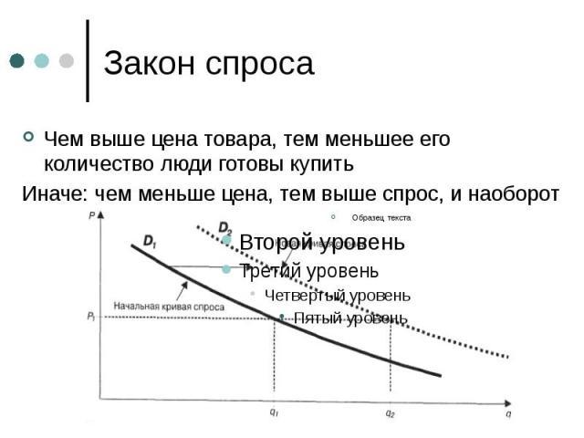 Закон спроса Чем выше цена товара, тем меньшее его количество люди готовы купить Иначе: чем меньше цена, тем выше спрос, и наоборот