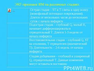 ЭКГ-признаки ИМ на различных стадиях