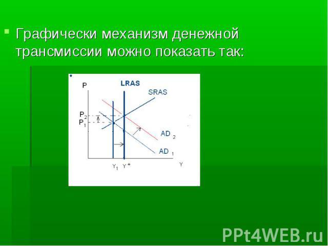 Графически механизм денежной трансмиссии можно показать так: Графически механизм денежной трансмиссии можно показать так:
