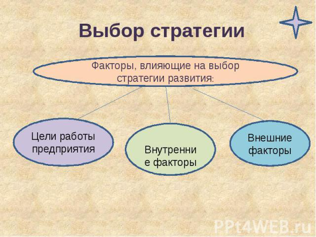 Выбор стратегии