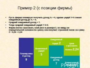 Пусть фирма планирует получить доход Х2 = 9, однако ущерб У=5 снизит ожидаемый д