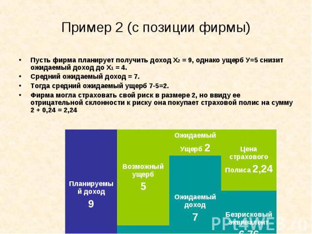 Пусть фирма планирует получить доход Х2 = 9, однако ущерб У=5 снизит ожидаемый доход до Х1 = 4. Пусть фирма планирует получить доход Х2 = 9, однако ущерб У=5 снизит ожидаемый доход до Х1 = 4. Средний ожидаемый доход = 7. Тогда средний ожидаемый ущер…