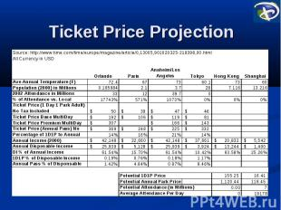 Ticket Price Projection