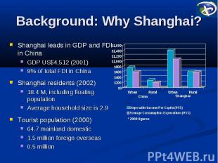 Background: Why Shanghai? Shanghai leads in GDP and FDI in China GDP US$4,512 (2