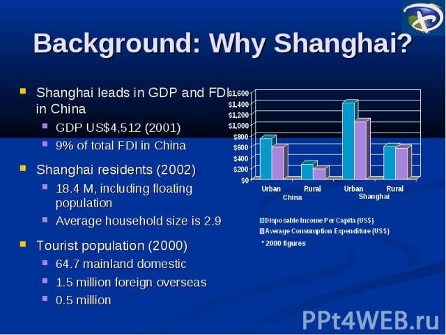 Background: Why Shanghai? Shanghai leads in GDP and FDI in China GDP US$4,512 (2001) 9% of total FDI in China Shanghai residents (2002) 18.4 M, including floating population Average household size is 2.9 Tourist population (2000) 64.7 mainland domes…