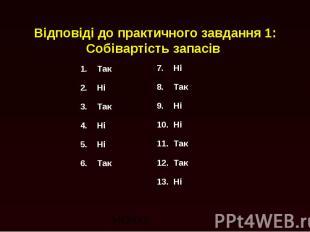 Відповіді до практичного завдання 1: Собівартість запасів 1. Так 2. Ні 3. Так 4.