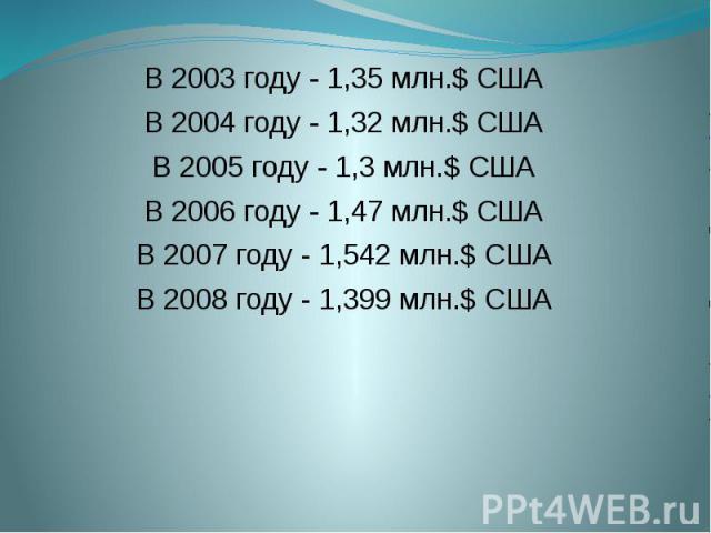 В 2003 году - 1,35 млн.$ США В 2003 году - 1,35 млн.$ США В 2004 году - 1,32 млн.$ США В 2005 году - 1,3 млн.$ США В 2006 году - 1,47 млн.$ США В 2007 году  1,542 млн.$ США В 2008 году  1,399 млн.$ США
