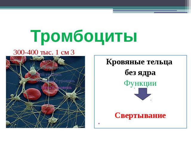 Тромбоциты Кровяные тельца без ядра Функции Свертывание