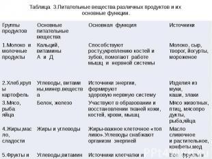 Таблица 3.Питательные вещества различных продуктов и их основные функции.