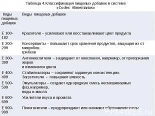Таблица 4.Классификация пищевых добавок в системе «Codex Alimentarius»