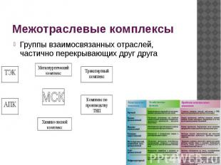 Межотраслевые комплексы Группы взаимосвязанных отраслей, частично перекрывающих