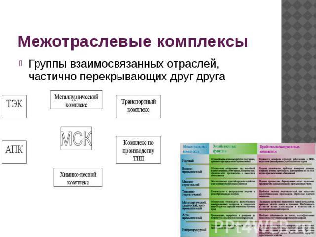 Межотраслевые комплексы Группы взаимосвязанных отраслей, частично перекрывающих друг друга