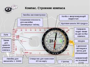 Компас. Строение компаса