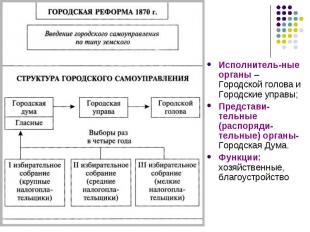 Исполнитель-ные органы – Городской голова и Городские управы; Представи-тельные