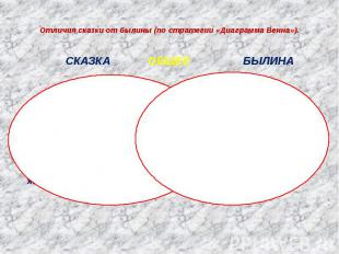 Отличия сказки от былины (по стратегии «Диаграмма Венна»). СКАЗКА ОБЩЕЕ БЫЛИНА Н