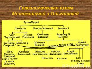 Генеалогическая схема Мономашичей и Ольговичей