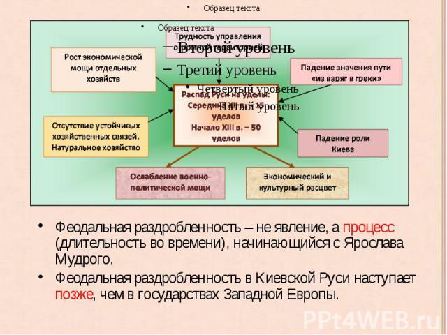 Феодальная раздробленность – не явление, а процесс (длительность во времени), начинающийся с Ярослава Мудрого. Феодальная раздробленность – не явление, а процесс (длительность во времени), начинающийся с Ярослава Мудрого. Феодальная раздробленность …